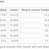 Bing, Yahoo lose search market share to Google in September 09
