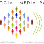 A Test Plan for Social Media Marketing