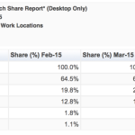 Bing now has 20 percent search market share in US