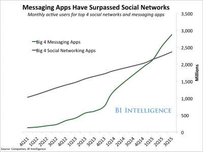 Messaging Apps - Chatbots