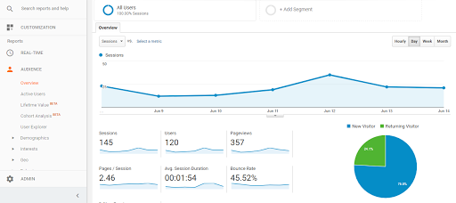 SEO Tool - Google Analytics